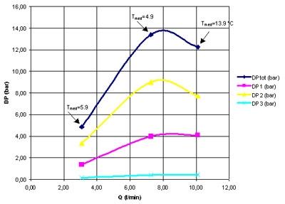 Andamento delle perdite di carico in un tubo per servosterzo in funzione della portata di olio.