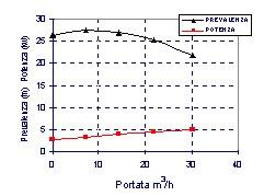 Curve caratteristiche di una pompa in prova