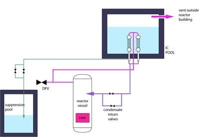 Schema dell'impianto PHANTERS-IC